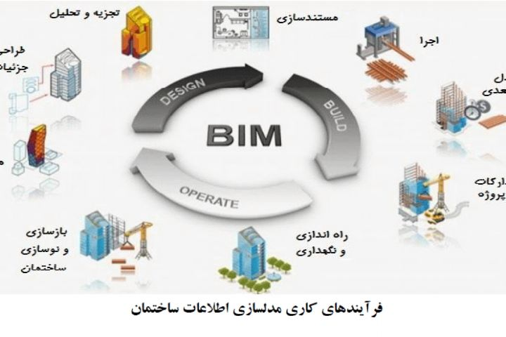 مدلسازی اطلاعات ساختمان (BIM) صنعت ساختمان